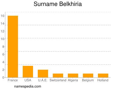 Surname Belkhiria