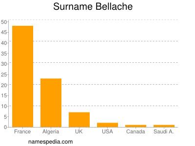 Surname Bellache
