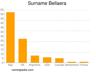 Surname Bellaera