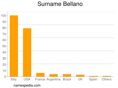 Surname Bellano