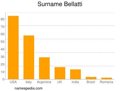 Surname Bellatti