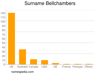 Surname Bellchambers