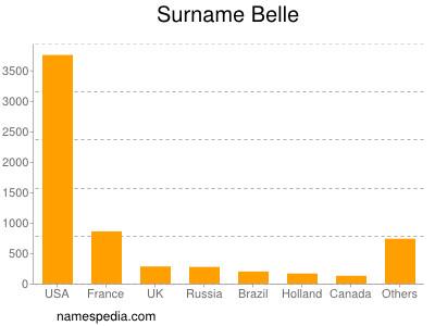nom Belle