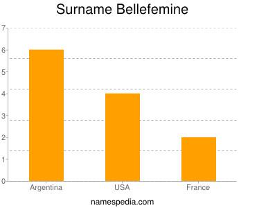 Surname Bellefemine