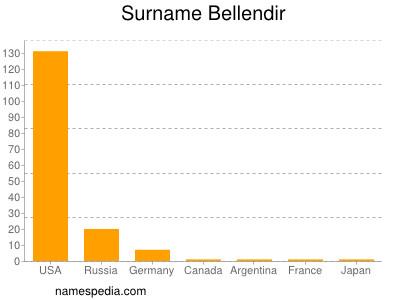 Surname Bellendir