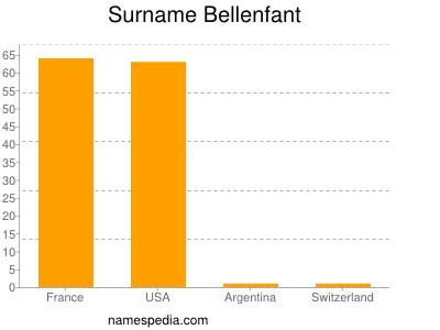 Surname Bellenfant