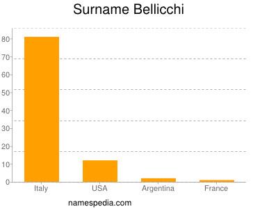 Surname Bellicchi