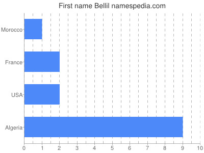 Given name Bellil