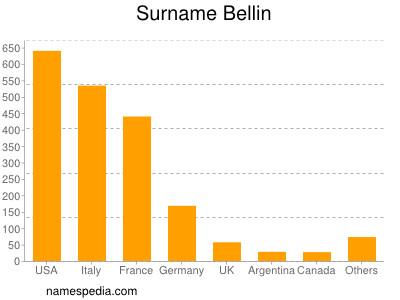 Surname Bellin