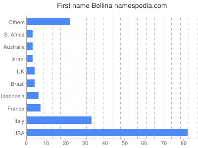 Given name Bellina
