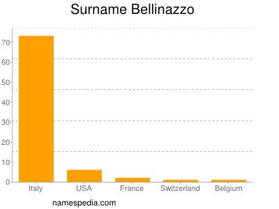 Surname Bellinazzo