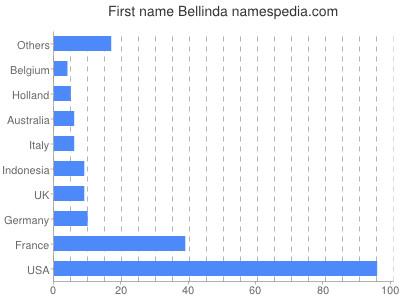 Given name Bellinda
