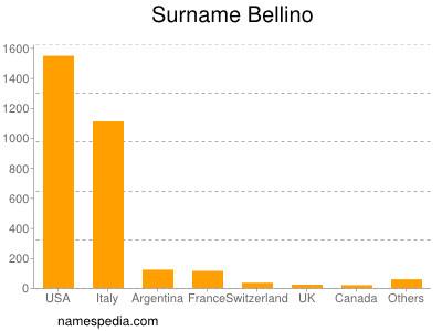 Surname Bellino