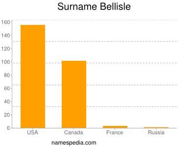 Surname Bellisle