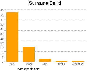 nom Belliti