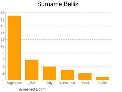 Surname Bellizi
