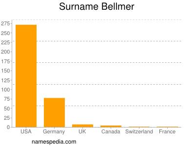 Surname Bellmer