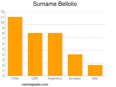 Surname Bellolio