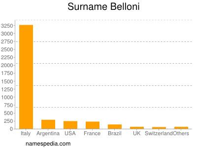 Surname Belloni