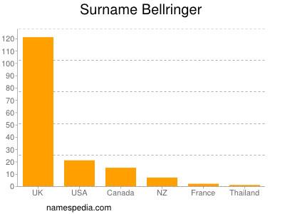Familiennamen Bellringer