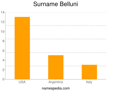 nom Belluni