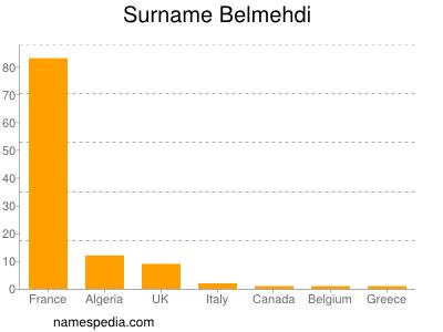 Surname Belmehdi