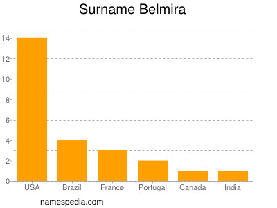 Surname Belmira