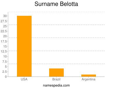 Surname Belotta