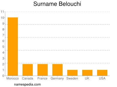 Surname Belouchi