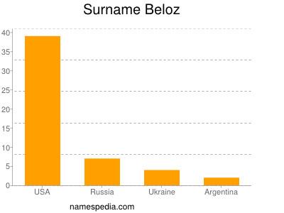 Surname Beloz