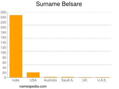 Familiennamen Belsare