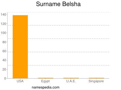 Surname Belsha