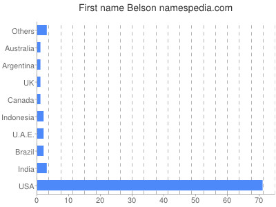 Given name Belson