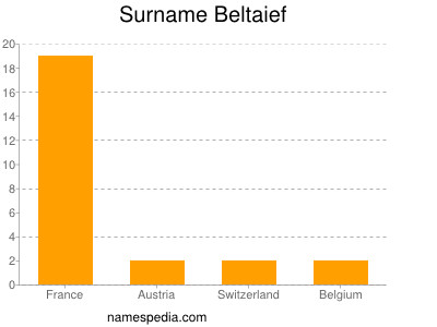 Surname Beltaief