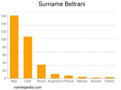 Surname Beltrani