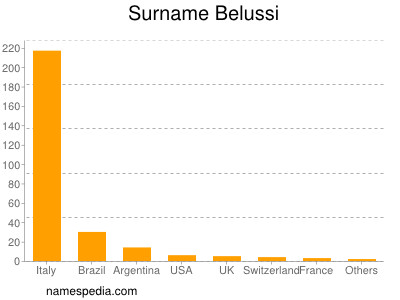 Surname Belussi