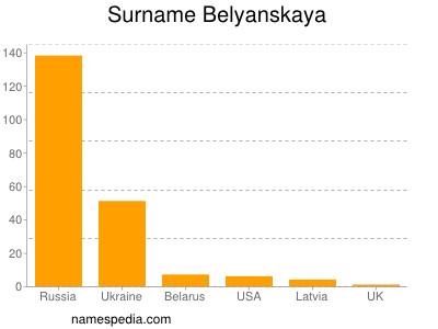 Familiennamen Belyanskaya
