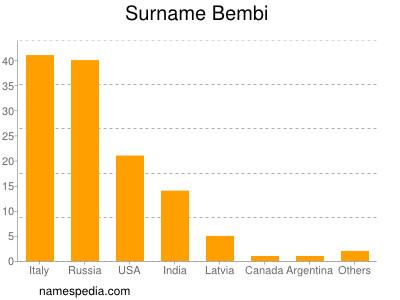 Surname Bembi