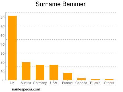 Surname Bemmer