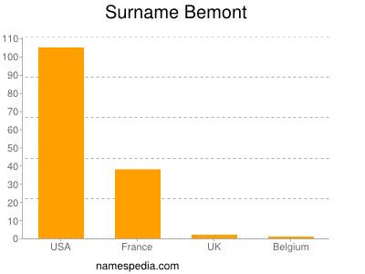 Surname Bemont