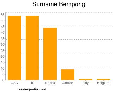Surname Bempong
