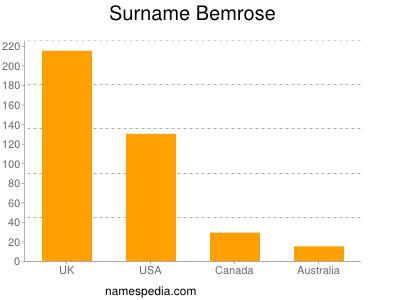 Surname Bemrose