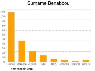 Surname Benabbou