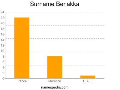 Familiennamen Benakka