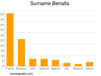 Surname Benalla