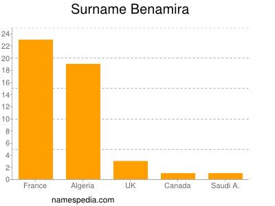 Surname Benamira