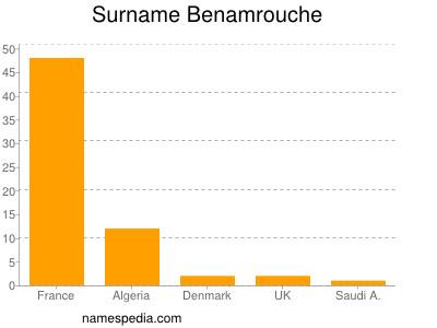 Surname Benamrouche