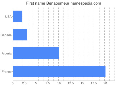 Given name Benaoumeur