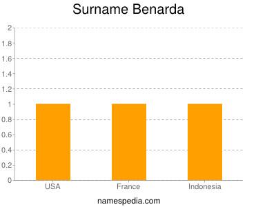 Surname Benarda