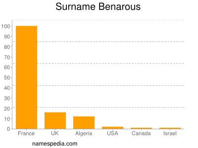 Surname Benarous